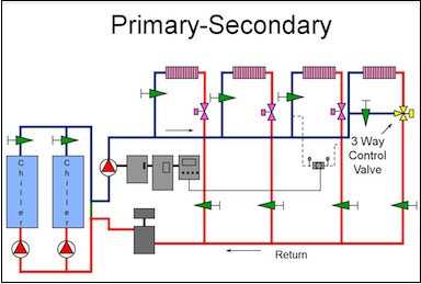 Primary Secondary Pumping