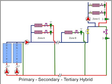 Primary-Secondary-Tertiary Hybrid