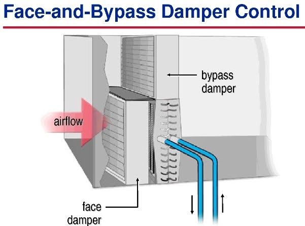 Face and Bypass Damper Control